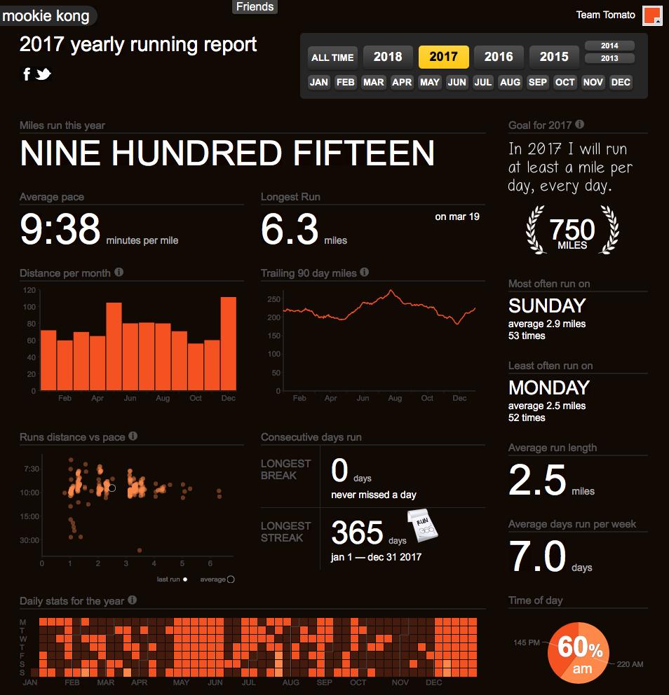 2017 Running