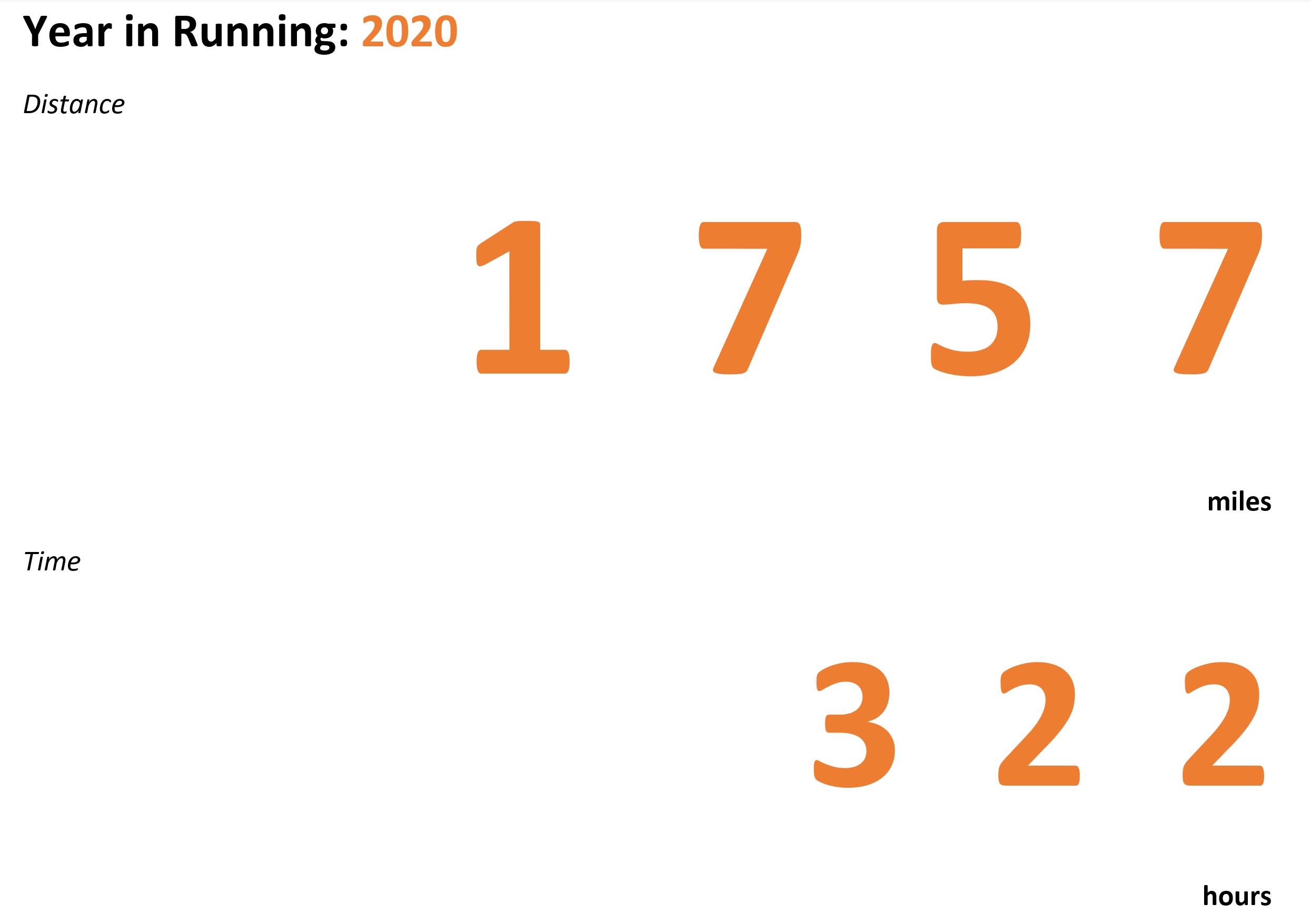 Year in Run: 2020